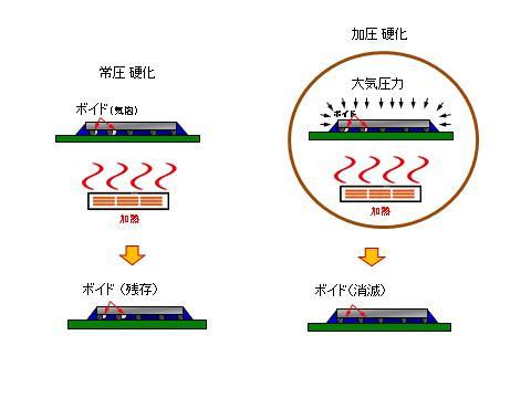 加圧硬化 モデル図(日本語).jpg