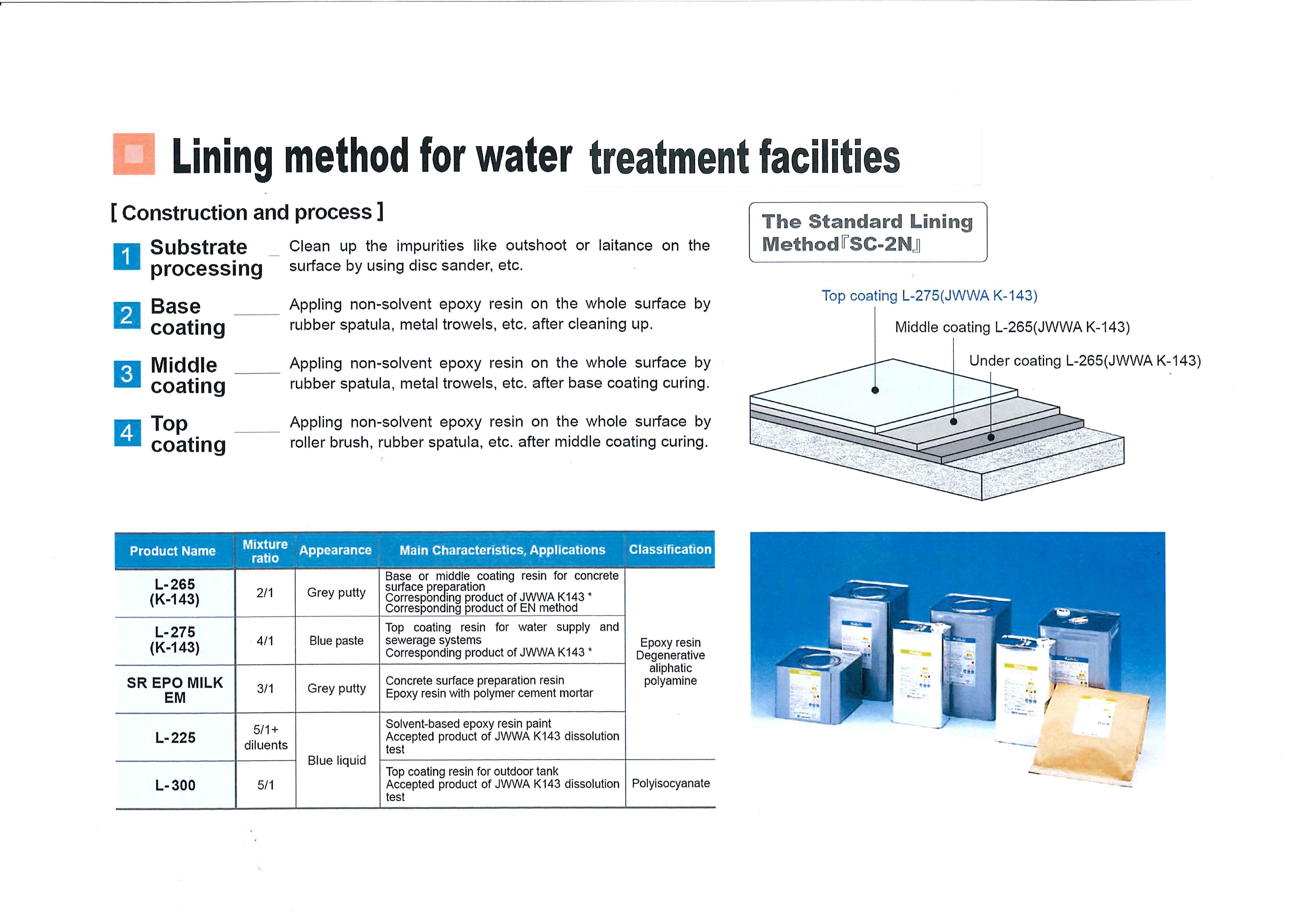 lining method for water treatment facilites lining material for